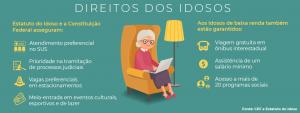 interdição e direitos dos idosos